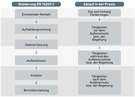 Gliederung EN 16247-1 und der zugehörige Ablauf in der Praxis
