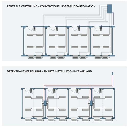 Zentrale Verteilung vs. dezentrale Verteilung bei der Gebäudeinstallation
